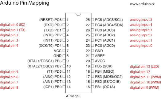 Arduino to ATMega8 pin mapping