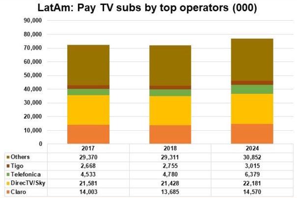 La televisión de pago crecerá el año que viene en América Latina