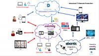Solución de producción av de directos 100% cloud