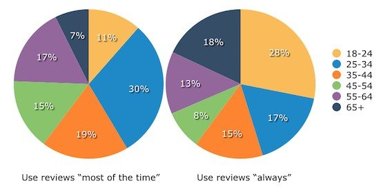 Online Reviews Charts frequency age