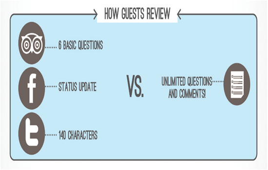 how guests review
