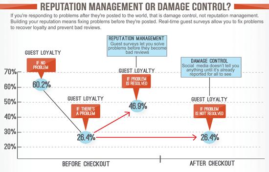 reputation management or damage control