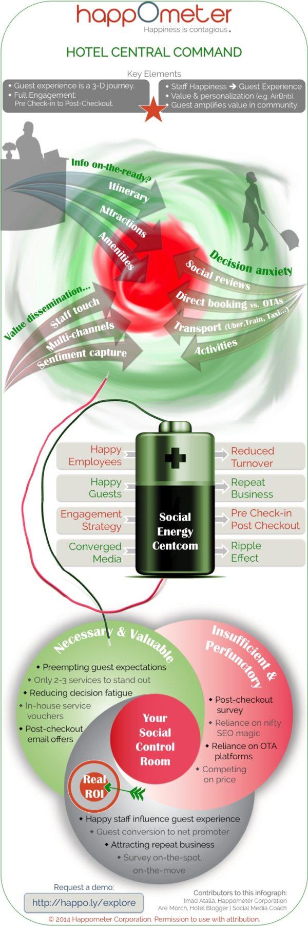 Social Media Control Room