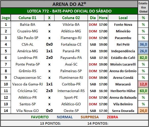 Loteca 772 - Bate-Papo da galera com os resultados dos jogos do sábado.
