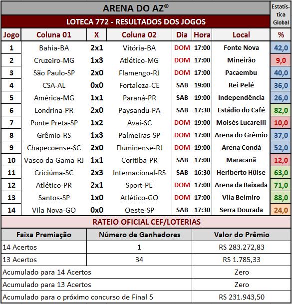 Loteca 772 - Resultados dos 14 jogos e rateio oficial.