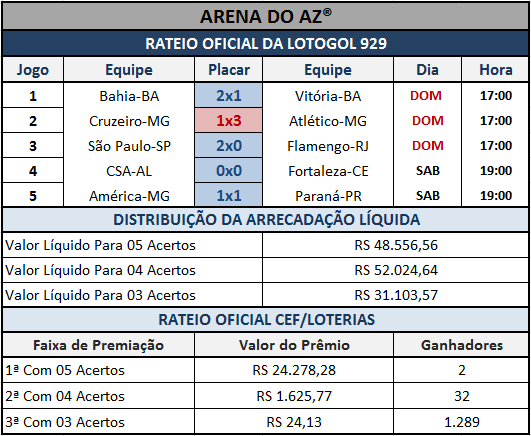 Lotogol 929 - Resultados dos 05 jogos com o rateio oficial.