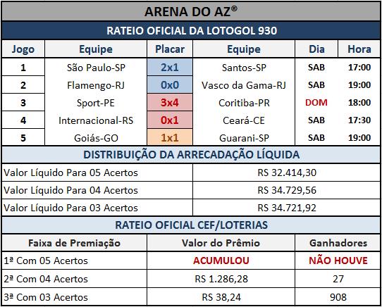 Resultados dos 05 jogos com o rateio oficial da Lotogol 930.
