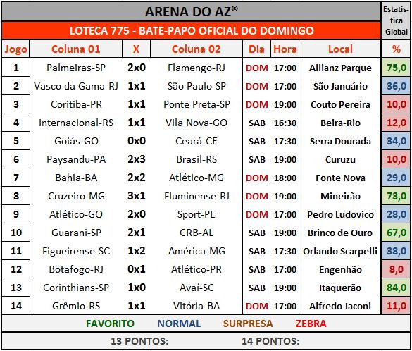 Loteca 775 - Bate-Papo da galera com os resultados dos 14 jogos do concurso.