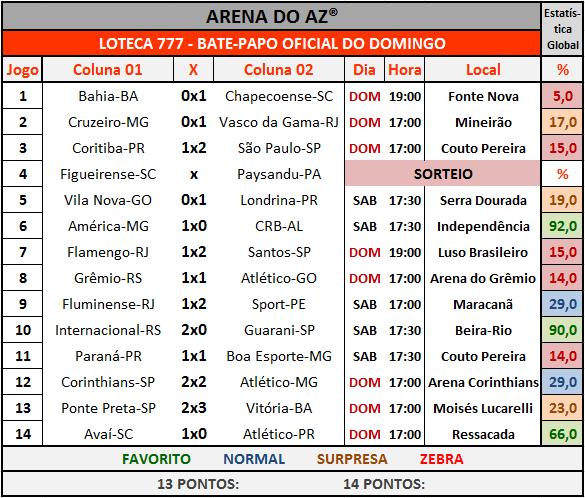 Loteca 777 - Bate-Papo da galera com os resultados dos 14 jogos do concurso.