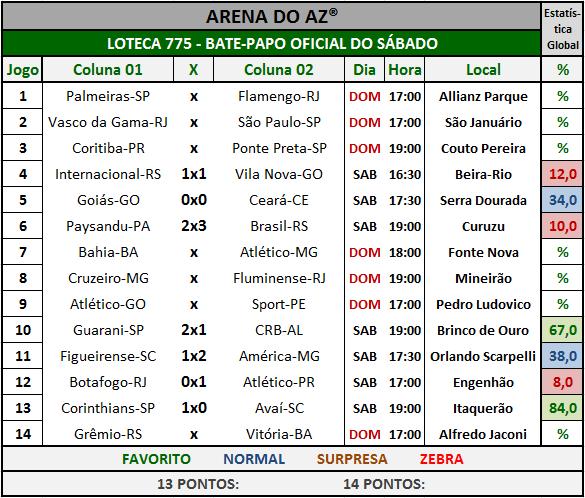 Loteca 775 - Bate-Papo da galera com os resultados dos jogos do sábado.