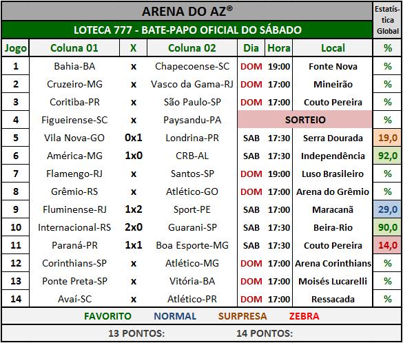 Loteca 777 - Bate-Papo da galera com os resultados dos jogos do sábado.