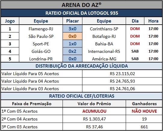 Resultados dos 05 jogos com o rateio oficial da Lotogol 935.