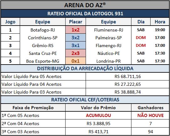 Resultados dos 05 jogos com o rateio oficial da Lotogol 931.