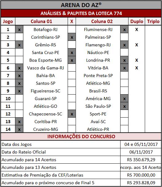 Análises e palpites para os 14 jogos da Loteca 774.