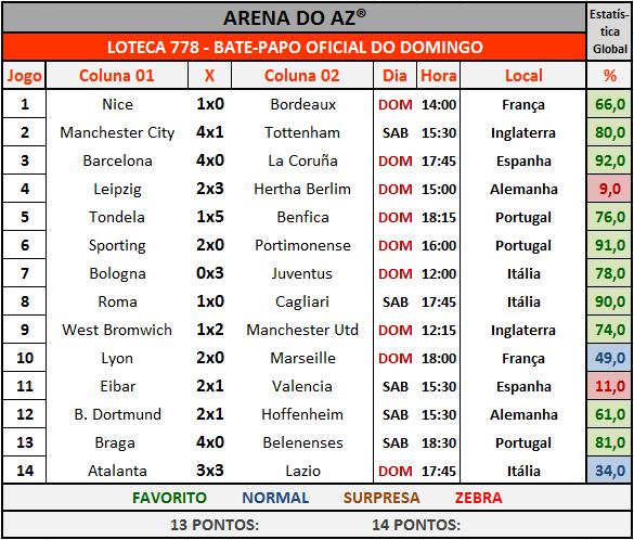 Loteca 778 - Bate-Papo da galera com os resultados dos 14 jogos do concurso.