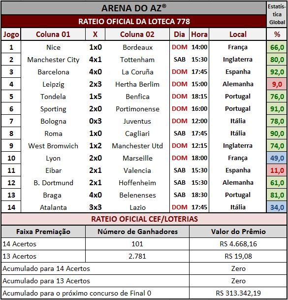 Resultados dos 14 jogos com o rateio oficial da Loteca 778.