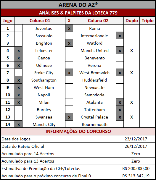 As Análises & Palpites da Loteca 779 são imparciais e coerentes assim como os palpites sugeridos para os 14 jogos.