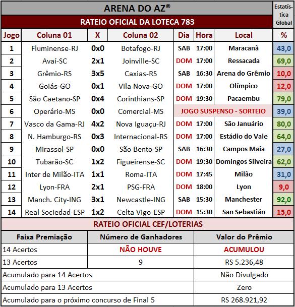Resultados dos 14 jogos com o rateio oficial da Loteca 783.