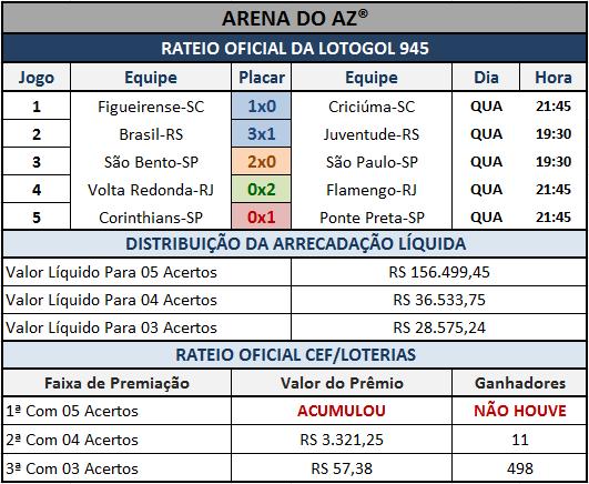 Resultados dos 05 jogos com o rateio oficial da Lotogol 945.