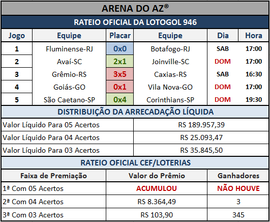Resultados dos 05 jogos com o rateio oficial da Lotogol 946.