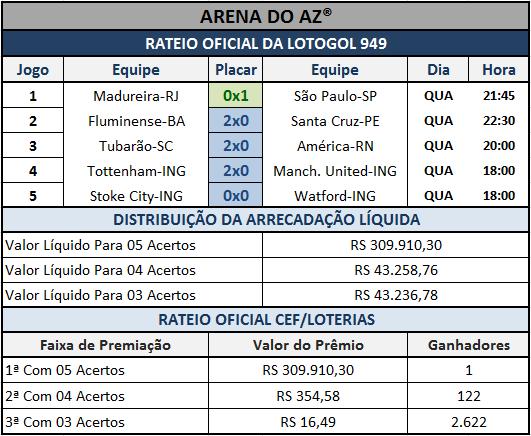 Resultados dos 05 jogos com o rateio oficial da Lotogol 949.