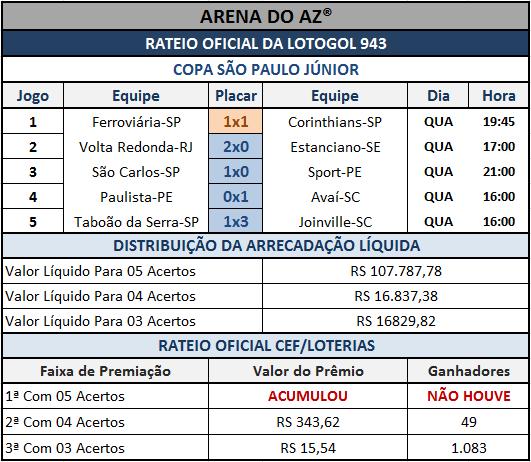 Resultados dos 05 jogos com o rateio oficial da Lotogol 943.