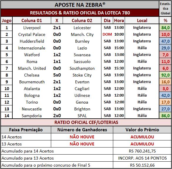 Resultados dos 14 jogos com o rateio oficial da Loteca 780.