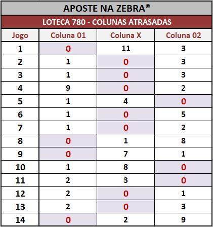 Loteca 780 - Colunas atrasadas após o encerramentos dos 14 jogos do concurso.