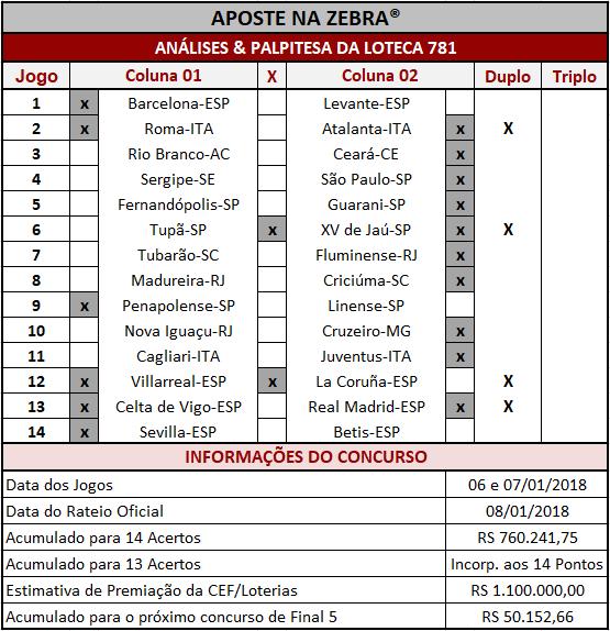 As Análises & Palpites da Loteca 781 são imparciais e coerentes assim como os palpites sugeridos para os 14 jogos.