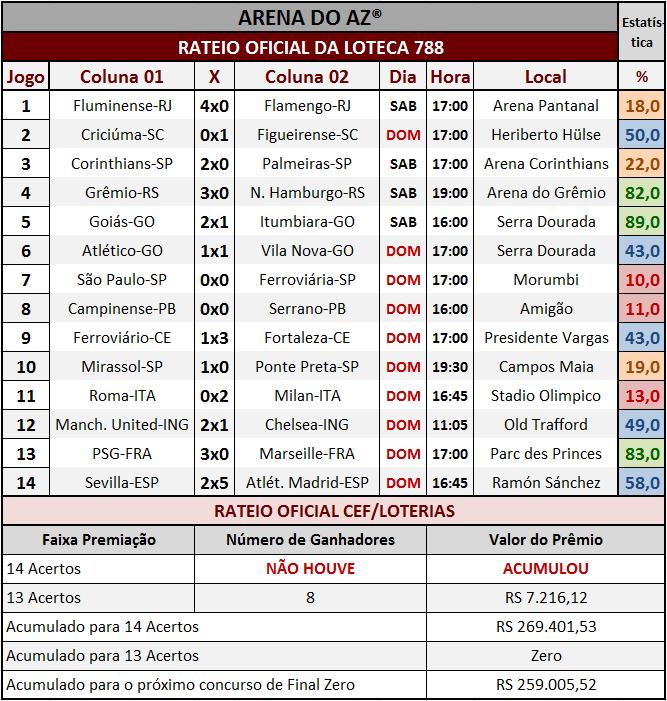 Resultados dos 14 jogos com o rateio oficial da Loteca 788.
