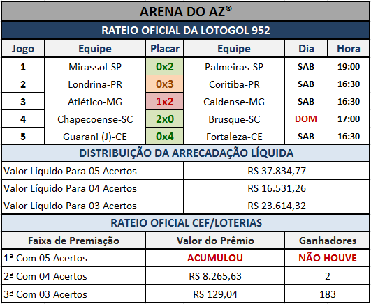 Resultados dos 05 jogos com o Rateio Oficial da Lotogol 952.