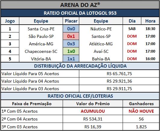 Resultados dos cinco jogos com o Rateio Oficial da Lotogol 953.