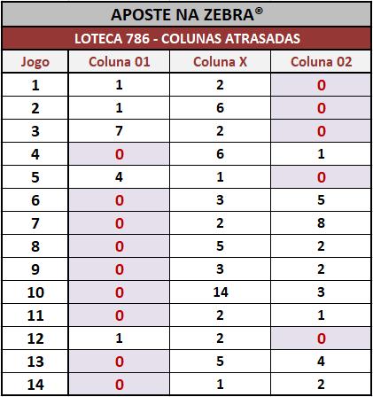 Colunas atrasadas após o encerramento dos jogos da Loteca 786.