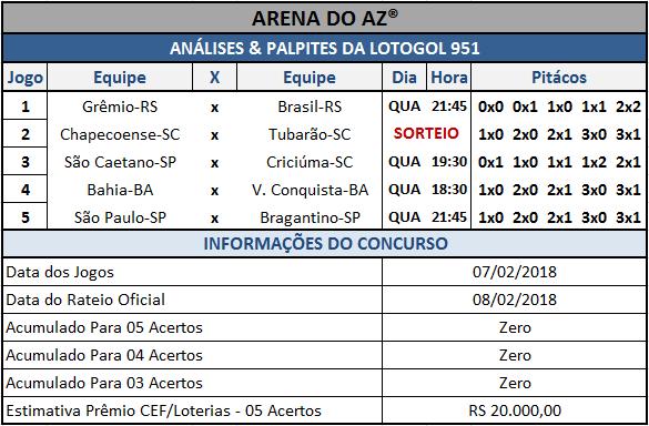 Sugestões de placares para os cinco jogos da Lotogol 951.