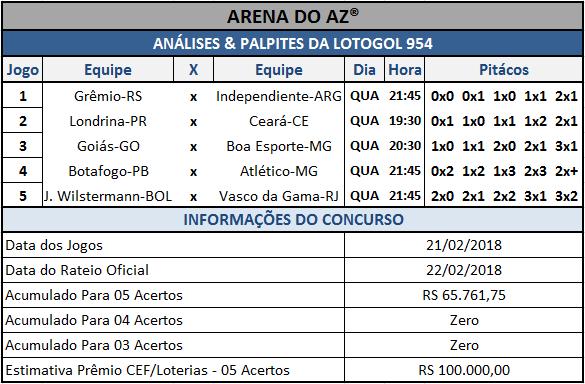 Sugestões de placares para os cinco jogos da Lotogol 954.
