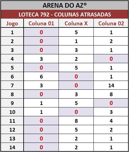 Colunas atrasadas após o encerramento dos jogos da Loteca 792.