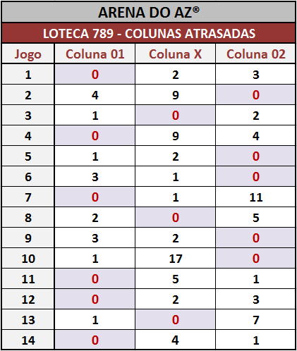 Colunas atrasadas após o encerramento dos jogos da Loteca 789.