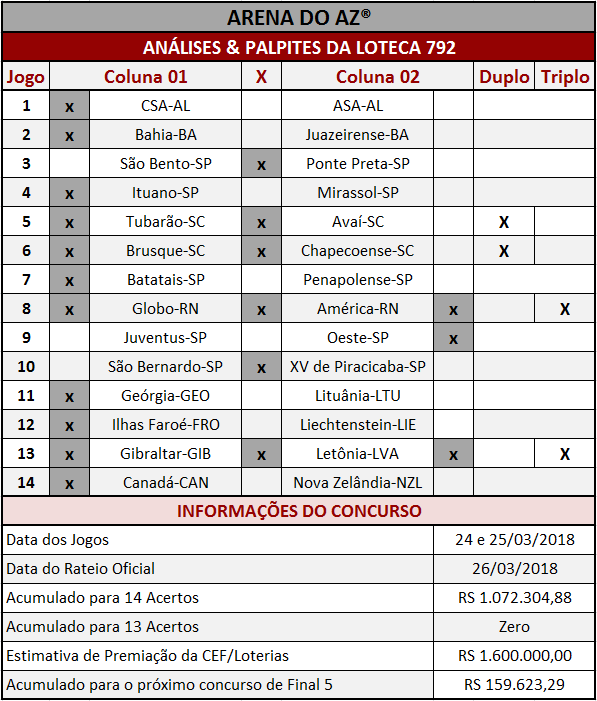 As Análises & Palpites da Loteca 792 são imparciais e coerentes assim como os palpites sugeridos para os 14 jogos.