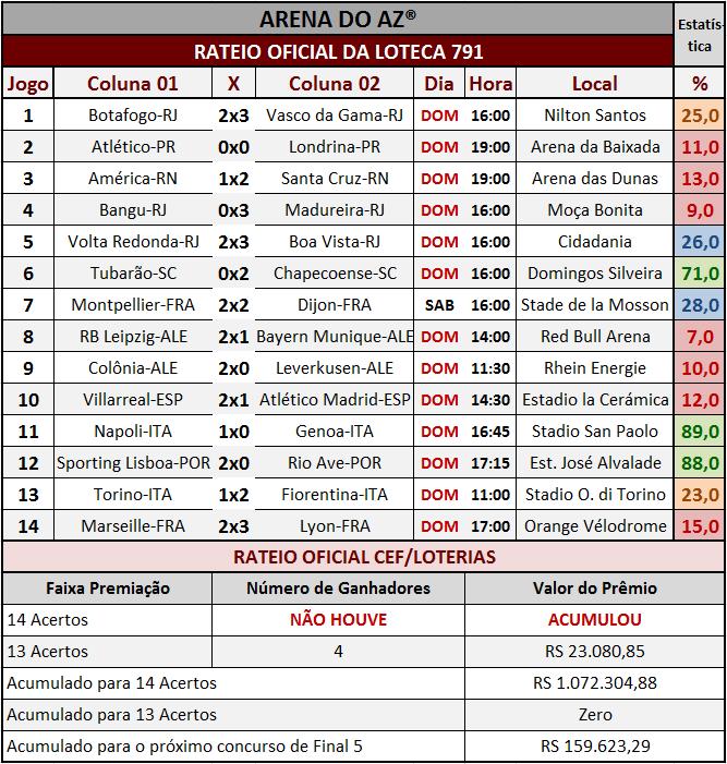 Resultados dos 14 jogos com o rateio oficial da Loteca 791.
