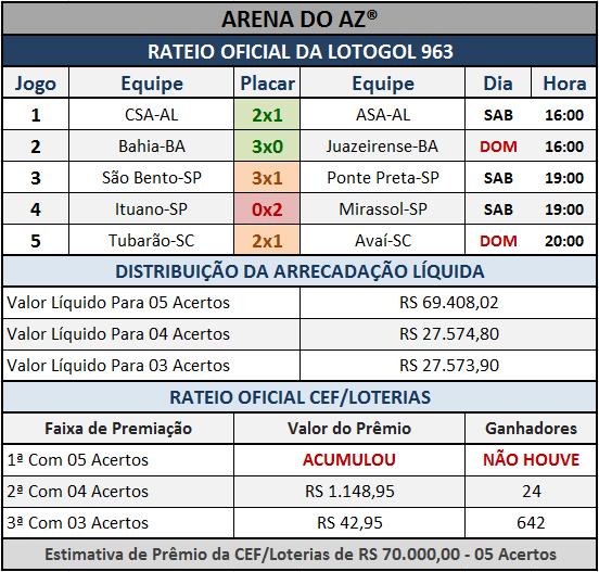 Resultados dos cinco jogos com o Rateio Oficial da Lotogol 963.