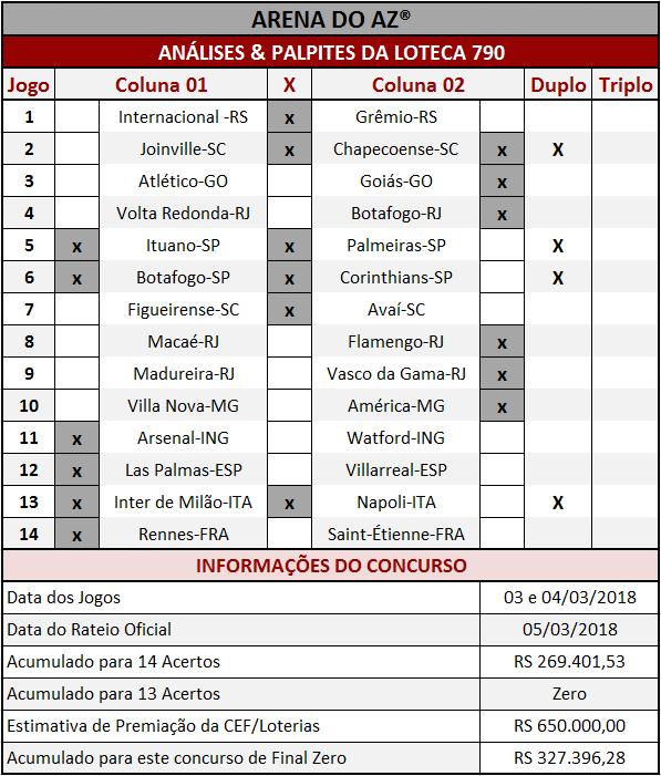 As Análises & Palpites da Loteca 790 são imparciais e coerentes assim como os palpites sugeridos para os 14 jogos.