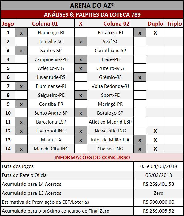 As Análises da Loteca 789 são imparciais e coerentes assim como os palpites sugeridos para os 14 jogos.