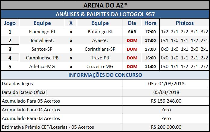 Sugestões de placares para os cinco jogos da Lotogol 957.