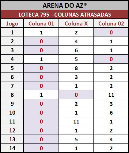 Colunas atrasadas após o encerramento dos jogos da Loteca 795.