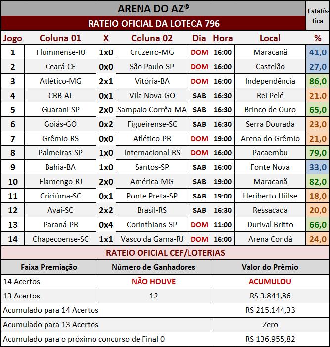 Resultados dos 14 jogos com o rateio oficial da Loteca 796.