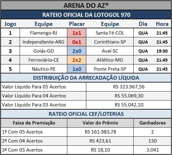 Resultados dos cinco jogos com o Rateio Oficial da Lotogol 970.