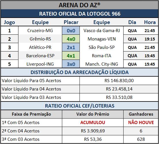 Resultados dos cinco jogos com o Rateio Oficial da Lotogol 966.