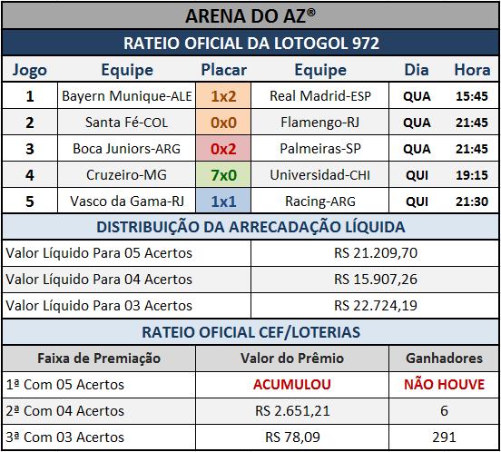 Resultados dos cinco jogos com o Rateio Oficial da Lotogol 972.