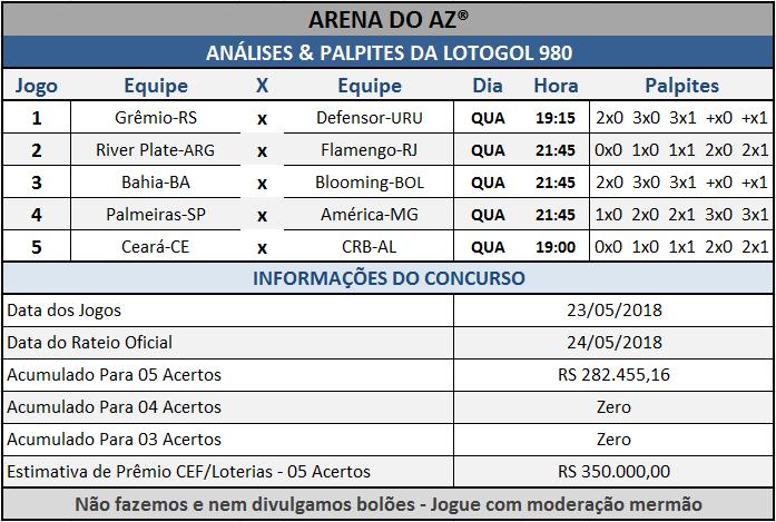 Palpites da Lotogol 980 com sugestões de placares para os cinco jogos do concurso.