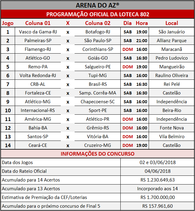 Programação Oficial da Loteca 802, com a relação dos 14 jogos da grade.